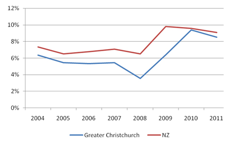Figure1: Proportion of population aged 15-24 Not in Employment, Education or Training (NEET), greater Christchurch and New Zealand, June 2004-2011.