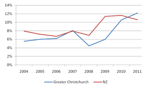 Figure 2: Proportion of population aged 20-24 Not in Employment, Education or Training (NEET), greater Christchurch and New Zealand, June 2004-2011.