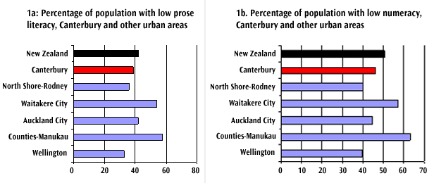 Figure 3: Literacy and numeracy skills profile of Canterbury, compared with other major urban areas, 2006.