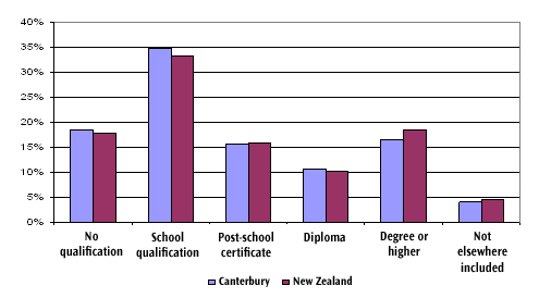 Figure 4 shows educational attainment of the workforce, Canterbury vs New Zealand, 2006.